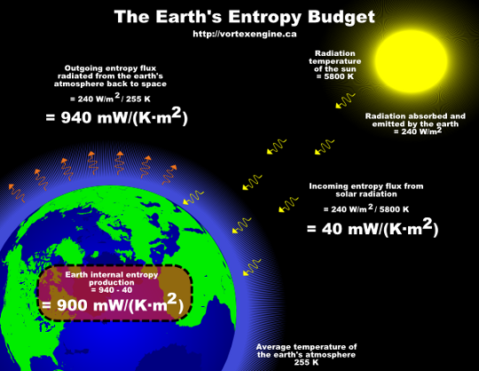 earth entropy budget
