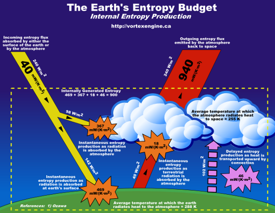 earth entropy budget internal production