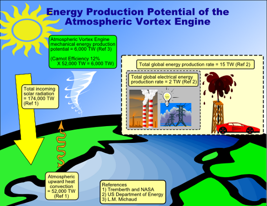 energy production potential