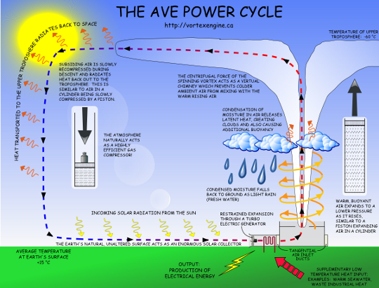 ave power cycle