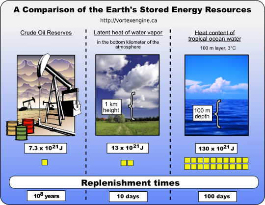 earth energy resources